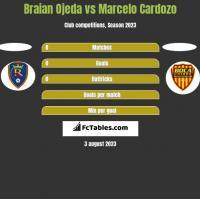 Braian Ojeda vs Marcelo Cardozo h2h player stats