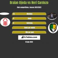 Braian Ojeda vs Neri Cardozo h2h player stats