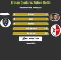Braian Ojeda vs Ruben Botta h2h player stats