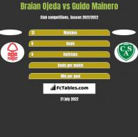 Braian Ojeda vs Guido Mainero h2h player stats