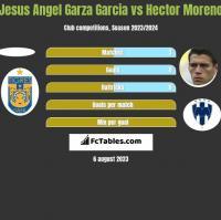 Jesus Angel Garza Garcia vs Hector Moreno h2h player stats