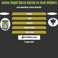 Jesus Angel Garza Garcia vs Axel Grijalva h2h player stats