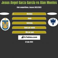 Jesus Angel Garza Garcia vs Alan Montes h2h player stats