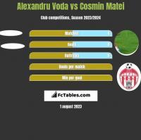Alexandru Voda vs Cosmin Matei h2h player stats