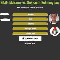 Nikita Makarov vs Aleksandr Kołomiejcew h2h player stats