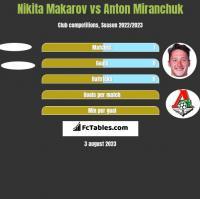 Nikita Makarov vs Anton Miranchuk h2h player stats
