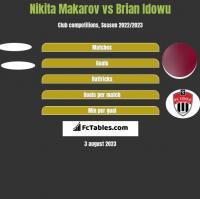 Nikita Makarov vs Brian Idowu h2h player stats