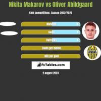 Nikita Makarov vs Oliver Abildgaard h2h player stats