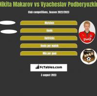 Nikita Makarov vs Vyacheslav Podberyozkin h2h player stats