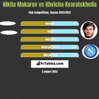 Nikita Makarov vs Khvicha Kvaratskhelia h2h player stats