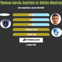 Thomas Garcia-Seyfried vs Adrien Monfray h2h player stats