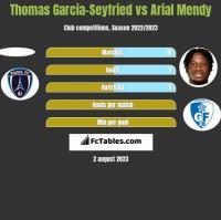 Thomas Garcia-Seyfried vs Arial Mendy h2h player stats