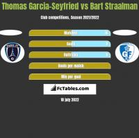 Thomas Garcia-Seyfried vs Bart Straalman h2h player stats