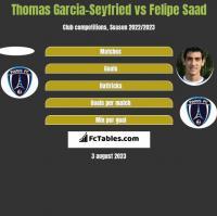 Thomas Garcia-Seyfried vs Felipe Saad h2h player stats