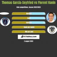 Thomas Garcia-Seyfried vs Florent Hanin h2h player stats
