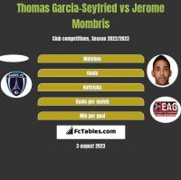 Thomas Garcia-Seyfried vs Jerome Mombris h2h player stats