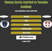 Thomas Garcia-Seyfried vs Yacouba Coulibaly h2h player stats