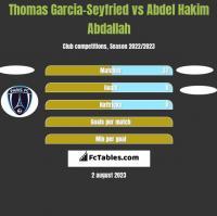 Thomas Garcia-Seyfried vs Abdel Hakim Abdallah h2h player stats