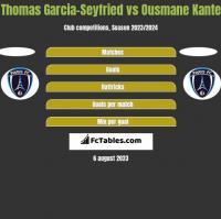 Thomas Garcia-Seyfried vs Ousmane Kante h2h player stats