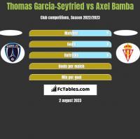 Thomas Garcia-Seyfried vs Axel Bamba h2h player stats