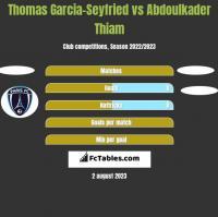 Thomas Garcia-Seyfried vs Abdoulkader Thiam h2h player stats