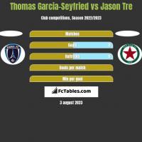 Thomas Garcia-Seyfried vs Jason Tre h2h player stats
