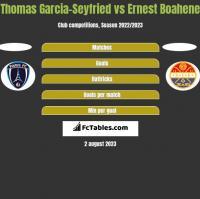 Thomas Garcia-Seyfried vs Ernest Boahene h2h player stats