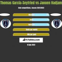 Thomas Garcia-Seyfried vs Jaouen Hadjam h2h player stats