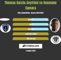 Thomas Garcia-Seyfried vs Ousmane Camara h2h player stats