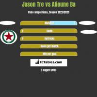 Jason Tre vs Alioune Ba h2h player stats