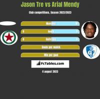 Jason Tre vs Arial Mendy h2h player stats