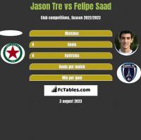 Jason Tre vs Felipe Saad h2h player stats