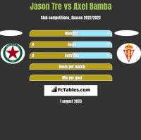 Jason Tre vs Axel Bamba h2h player stats