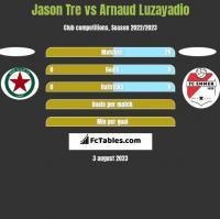 Jason Tre vs Arnaud Luzayadio h2h player stats