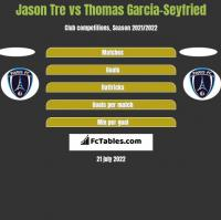Jason Tre vs Thomas Garcia-Seyfried h2h player stats