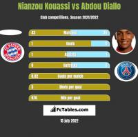 Nianzou Kouassi vs Abdou Diallo h2h player stats
