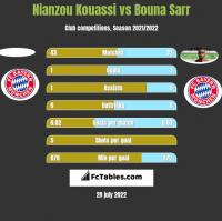 Nianzou Kouassi vs Bouna Sarr h2h player stats