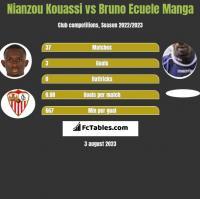 Nianzou Kouassi vs Bruno Ecuele Manga h2h player stats