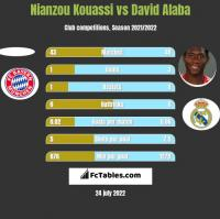 Nianzou Kouassi vs David Alaba h2h player stats