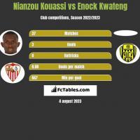 Nianzou Kouassi vs Enock Kwateng h2h player stats