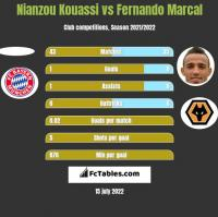 Nianzou Kouassi vs Fernando Marcal h2h player stats