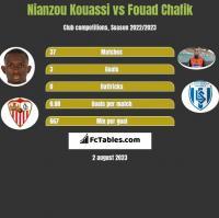 Nianzou Kouassi vs Fouad Chafik h2h player stats