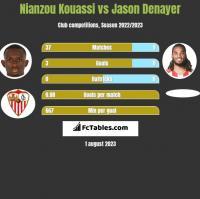 Nianzou Kouassi vs Jason Denayer h2h player stats
