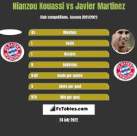 Nianzou Kouassi vs Javier Martinez h2h player stats