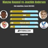 Nianzou Kouassi vs Joachim Andersen h2h player stats