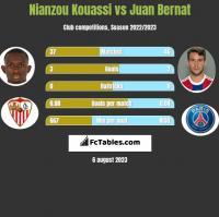 Nianzou Kouassi vs Juan Bernat h2h player stats