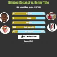 Nianzou Kouassi vs Kenny Tete h2h player stats