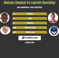 Nianzou Kouassi vs Laurent Koscielny h2h player stats