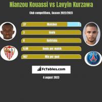 Nianzou Kouassi vs Lavyin Kurzawa h2h player stats