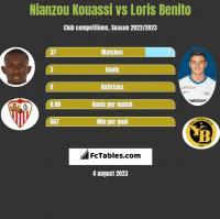 Nianzou Kouassi vs Loris Benito h2h player stats